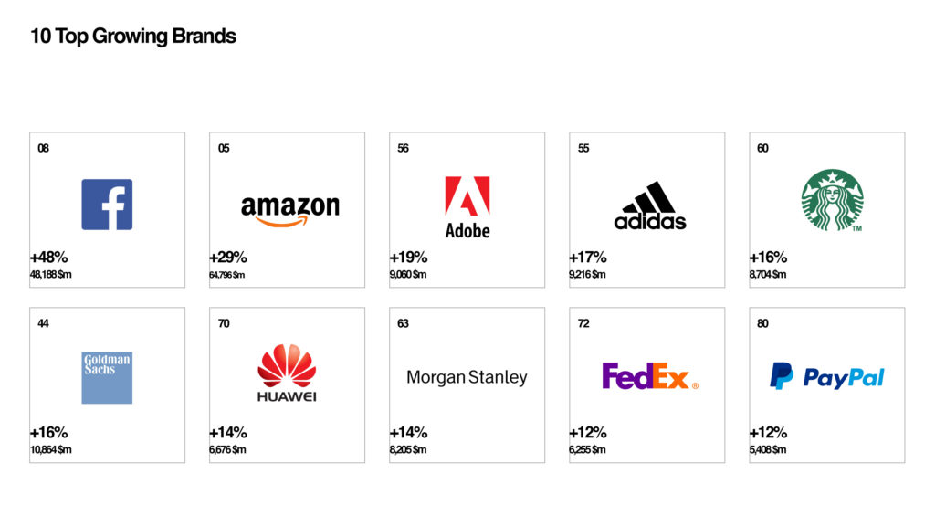 Interbrand lanza el informe Best Global Brands 2017